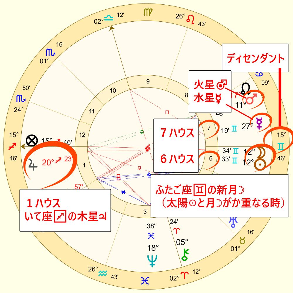 ふたご座の新月のホロスコープ1