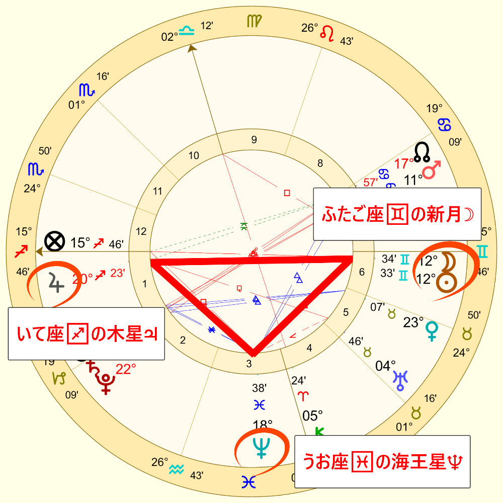 ふたご座の新月のホロスコープ2