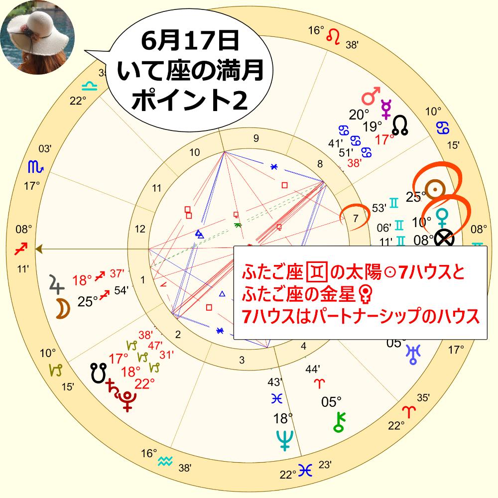 6月17日射手座の満月のホロスコープ2の画像