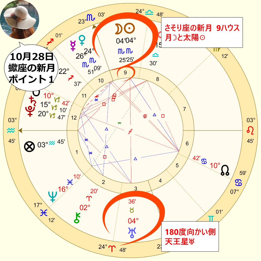 さそり座の新月のホロスコープ画像解説1
