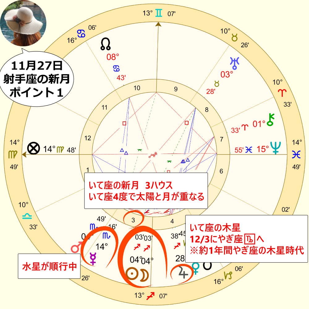 11月27日のいて座の新月のホロスコープ画像111月27日のいて座の新月のホロスコープ画像1