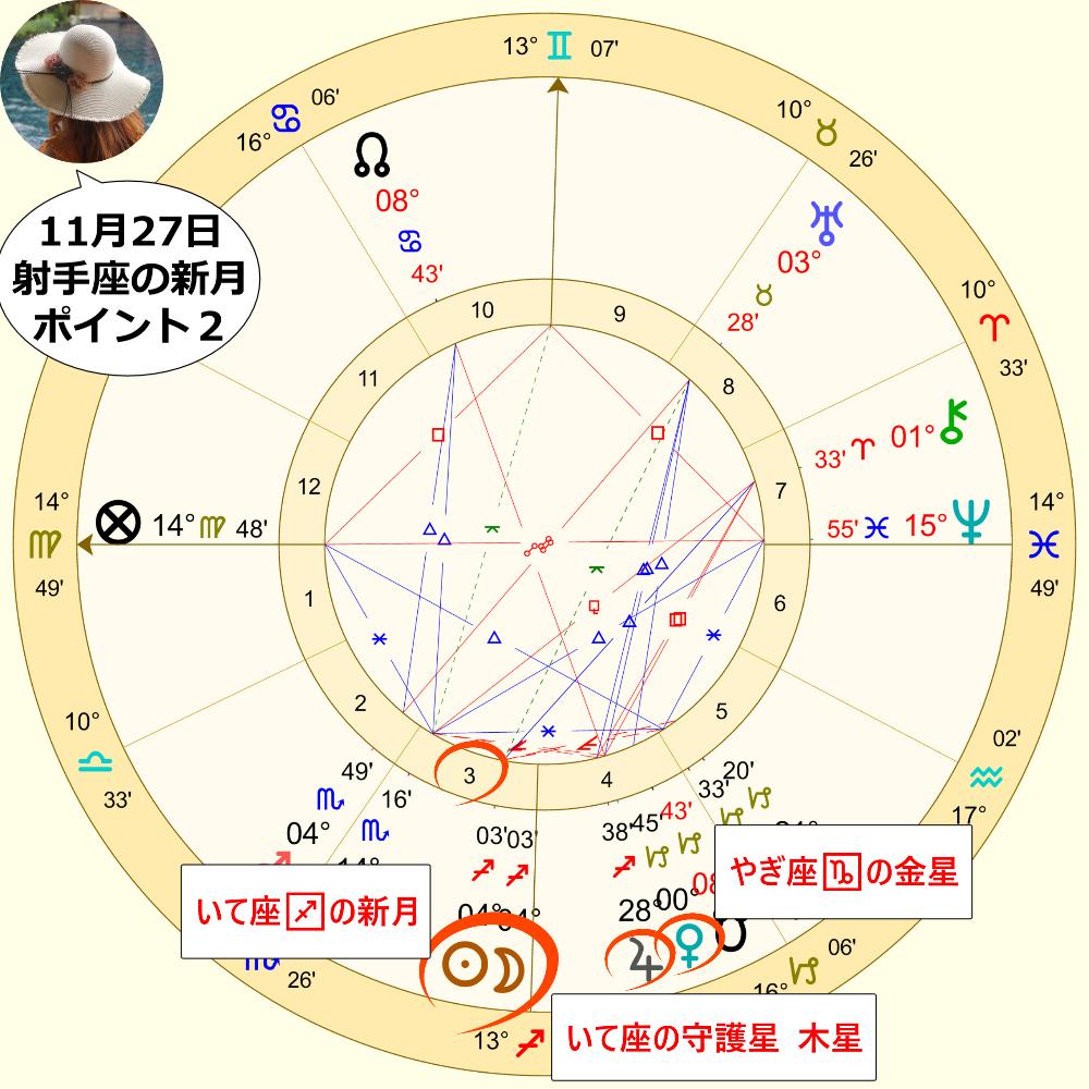 11月27日のいて座の新月のホロスコープ画像2