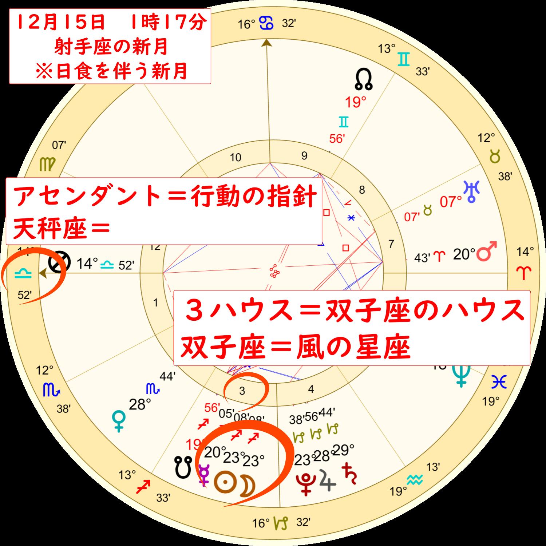 2020年12月15日、射手座の日食新月のホロスコープ解説画像1