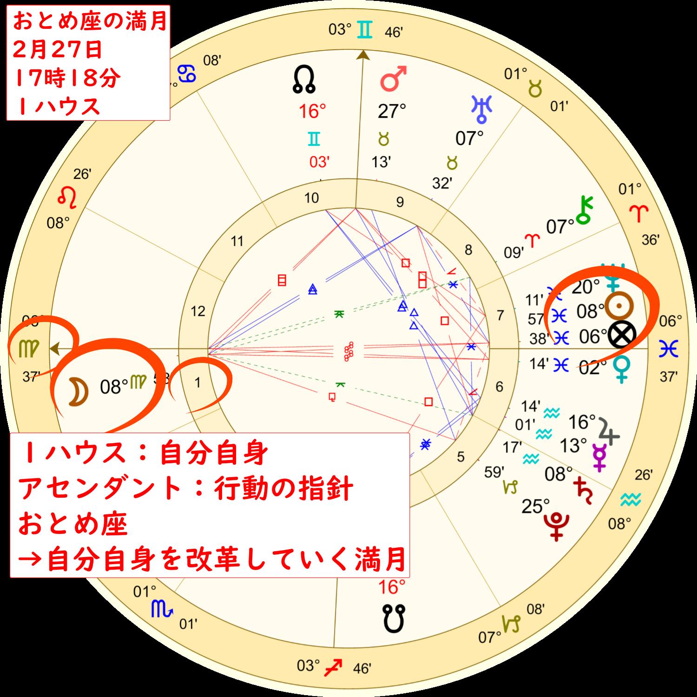 2月27日の乙女座の満月のホロスコープ解説画像1