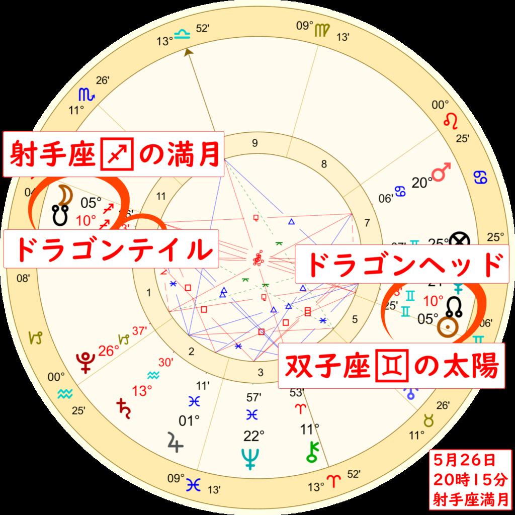 5月26日射手座の満月のホロスコープ解説画像2