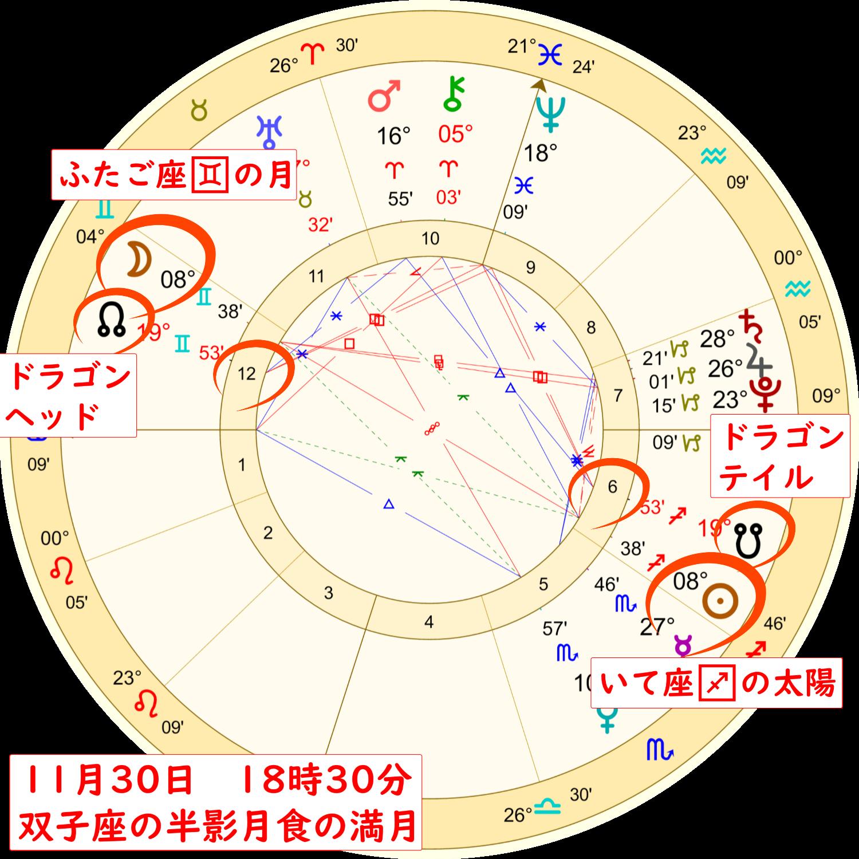 2020年11月30日の双子座の満月のホロスコープ解説画像1