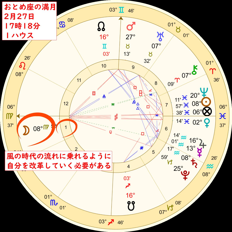 2月27日の乙女座の満月のホロスコープ解説画像2