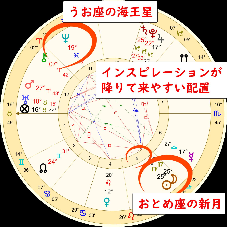 乙女座の新月のホロスコープ解説画像1