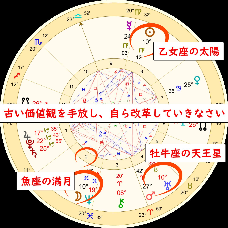 9月2日の魚座の満月のホロスコープ解説画像2