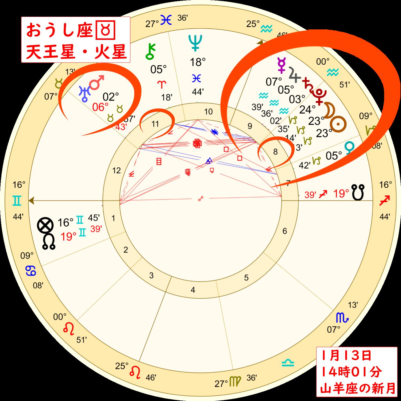 1月13日の山羊座の新月のホロスコープ解説画像2