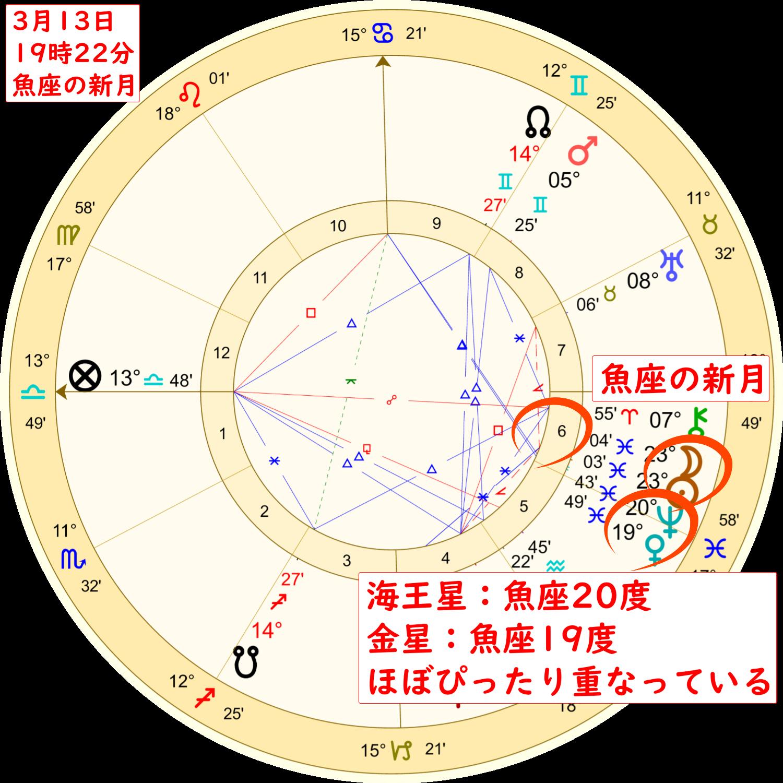 3月13日の魚座の新月のホロスコープ解説画像3