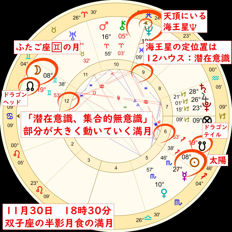 2020年11月30日の双子座の満月のホロスコープ解説画像2
