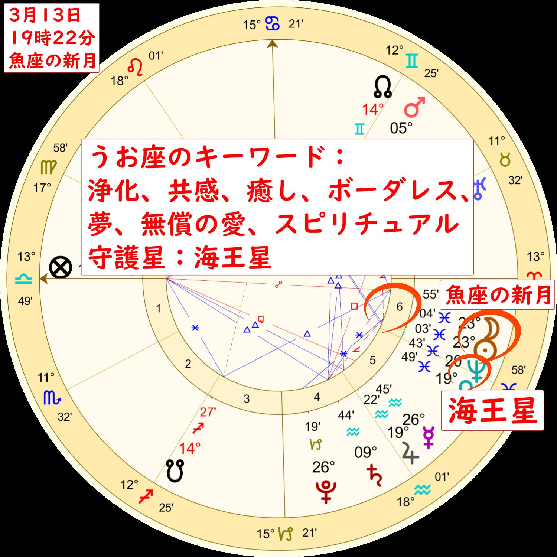 3月13日の魚座の新月のホロスコープ解説画像2