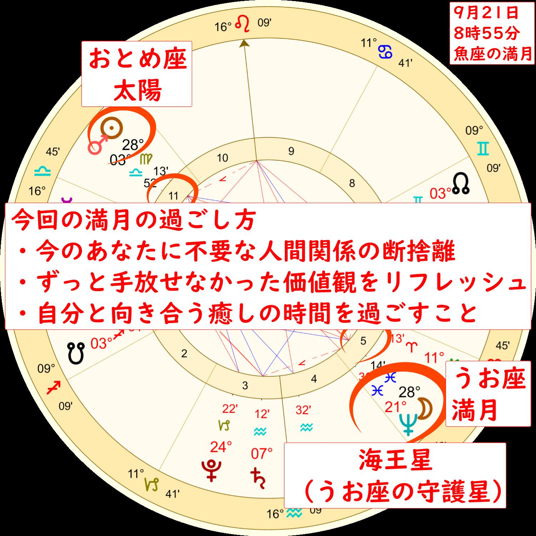 9月21日の魚座の満月のホロスコープ解説画像2