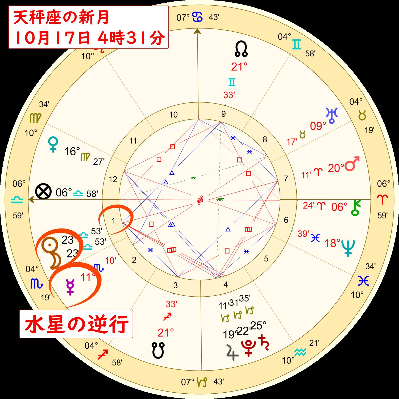 2020年10月17日の天秤座の新月のホロスコープ解説画像2