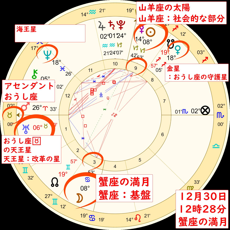 12月30日の蟹座の満月のホロスコープ解説画像2