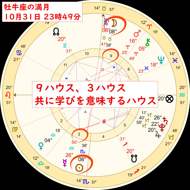 2020年10月31日の牡牛座の満月のホロスコープ解説画像