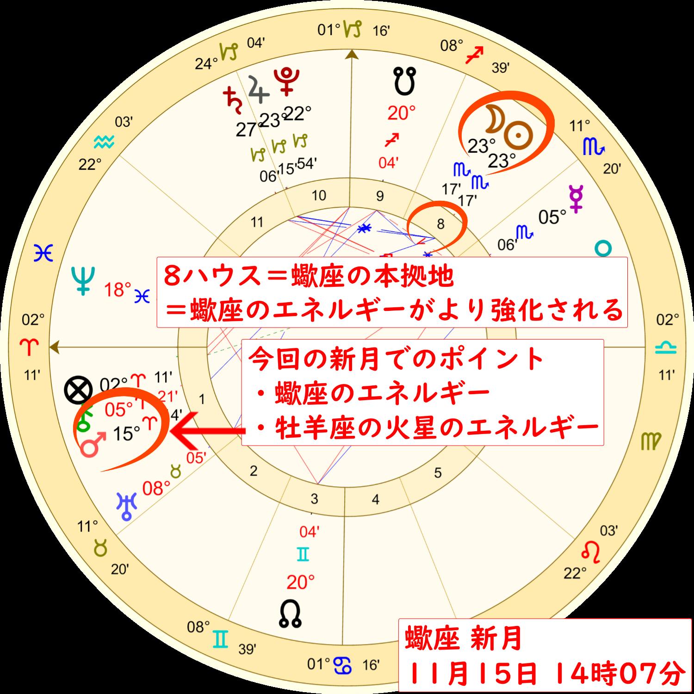 11月15日の蠍座の新月のホロスコープ解説画像1