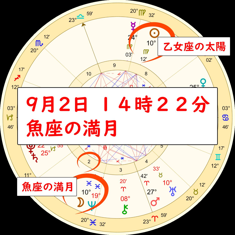 9月2日の魚座の満月のホロスコープ解説画像1