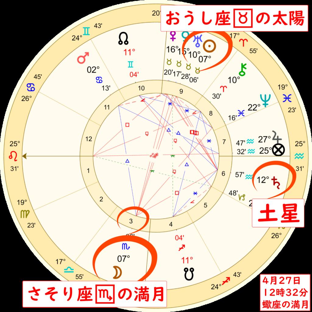 4月27日蠍座の満月のホロスコープ解説画像2