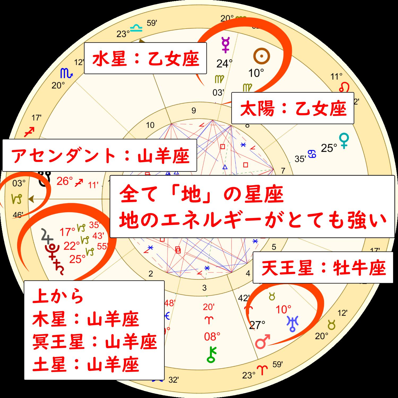 9月2日の魚座の満月のホロスコープ解説画像4