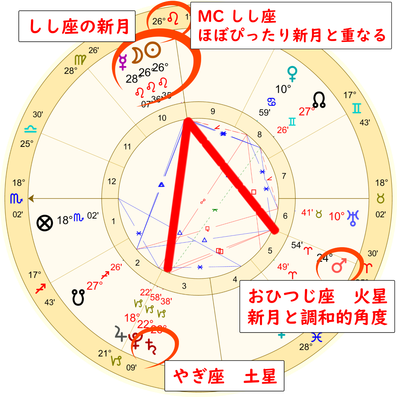 獅子座の新月のホロスコープ解説画像1