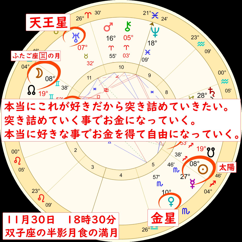 2020年11月30日の双子座の満月のホロスコープ解説画像3