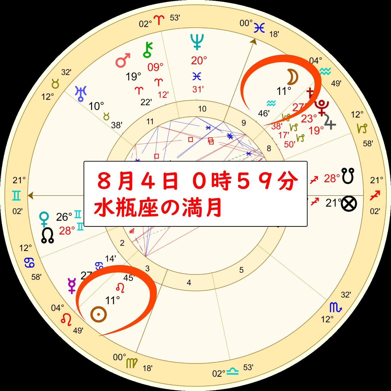 8月4日の水瓶座の満月のホロスコープ解説画像1