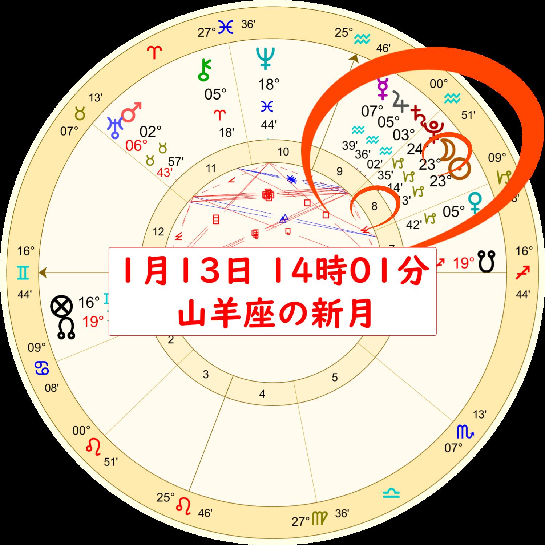 1月13日の山羊座の新月のホロスコープ解説画像1