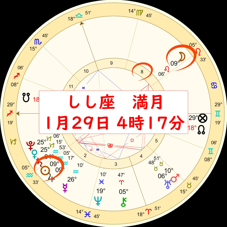 2021年1月29日の獅子座の満月のホロスコープ解説画像1