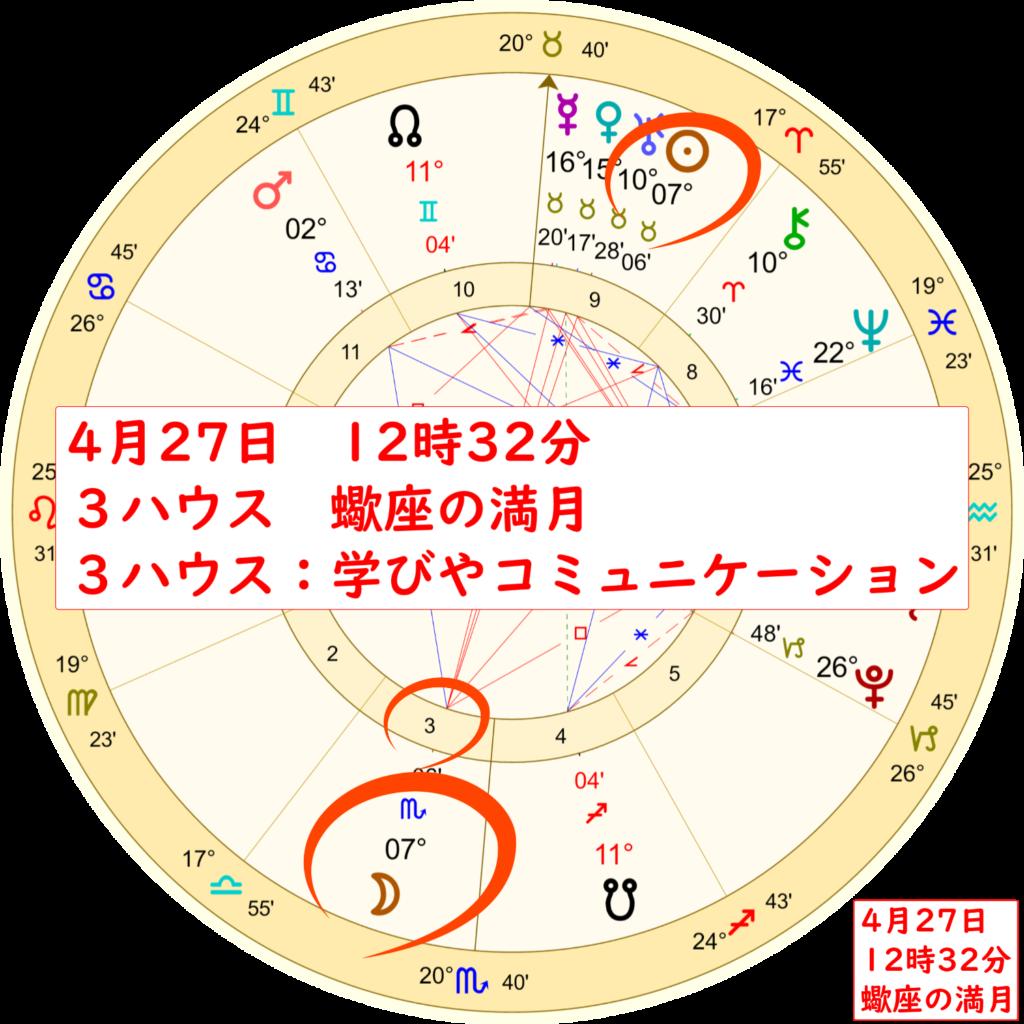 4月27日蠍座の満月のホロスコープ解説画像1