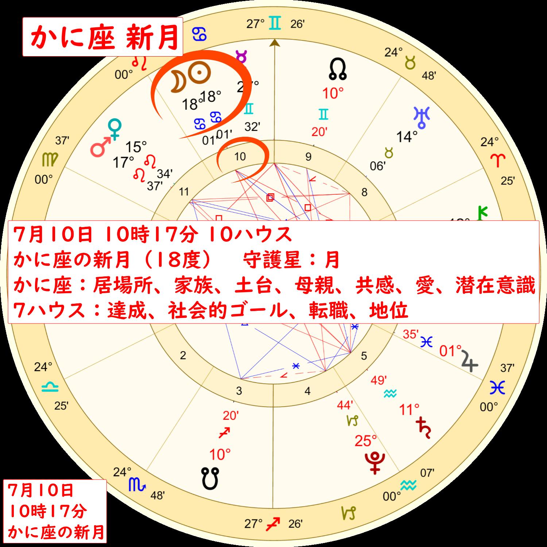 7月10日蟹座の新月のホロスコープ解説画像1