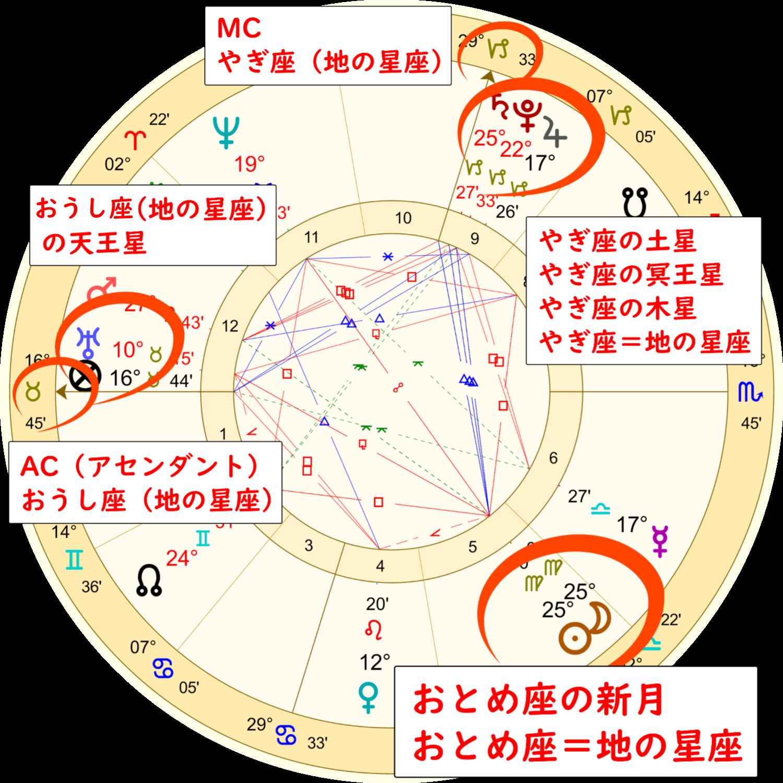 乙女座の新月のホロスコープ解説画像2