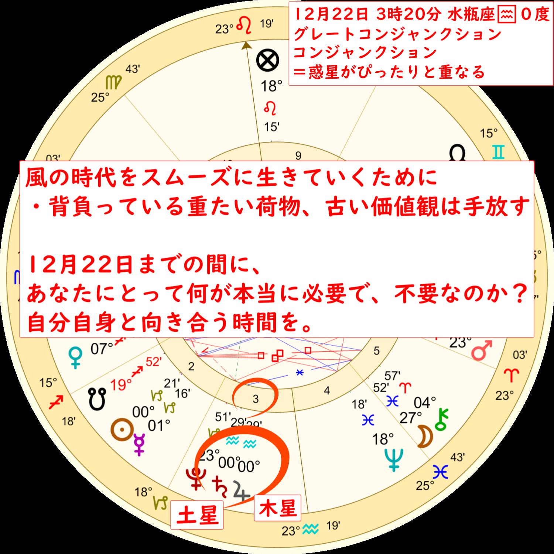 12月22日グレートコンジャンクションのホロスコープ解説画像3