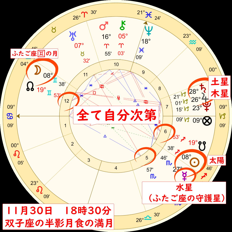 2020年11月30日の双子座の満月のホロスコープ解説画像4
