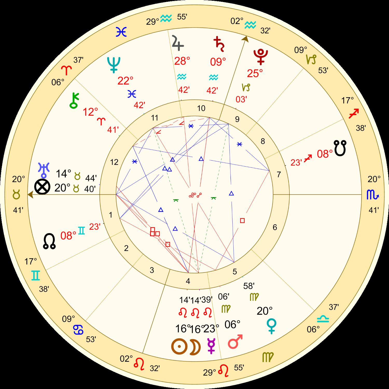 2021年8月8日獅子座の新月のホロスコープ解説画像1