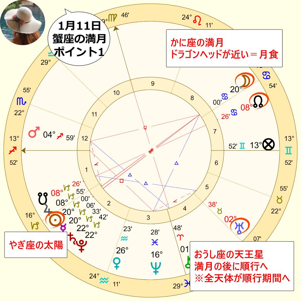 1月11日のかに座の満月のホロスコープ解説画像1