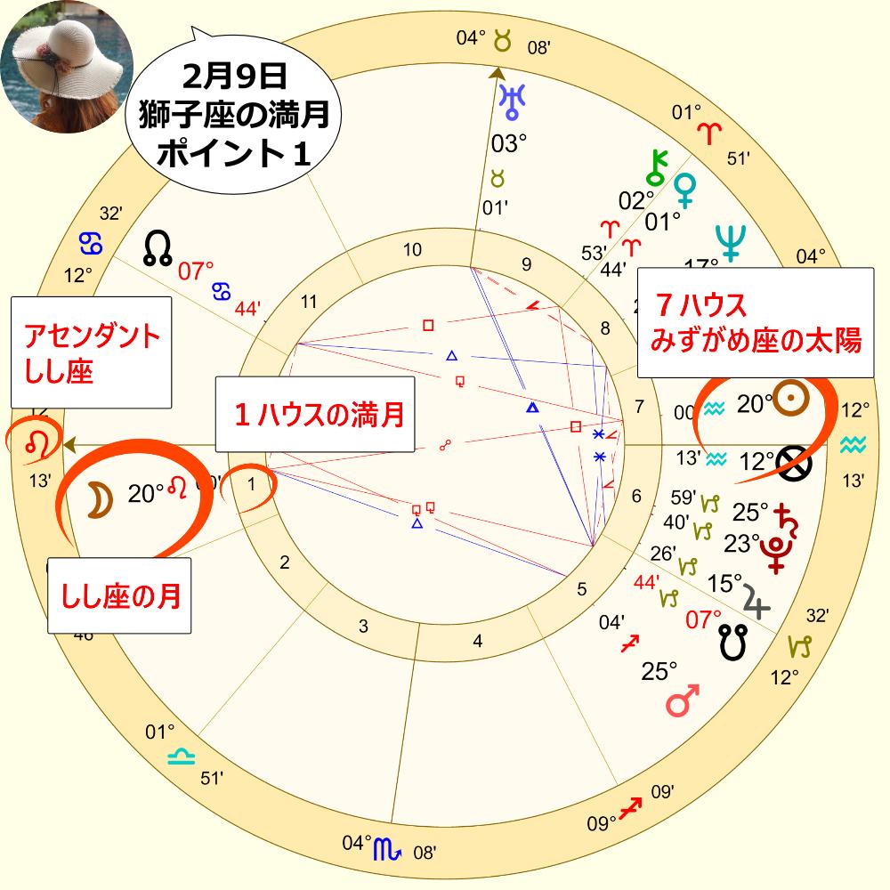 2月9日のしし座の満月のホロスコープ解説画像1