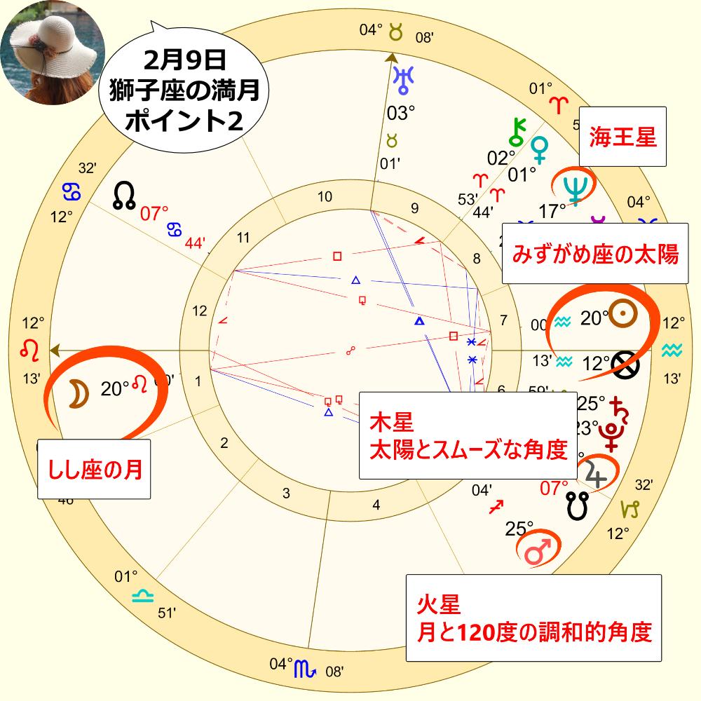 2月9日のしし座の満月のホロスコープ解説画像2