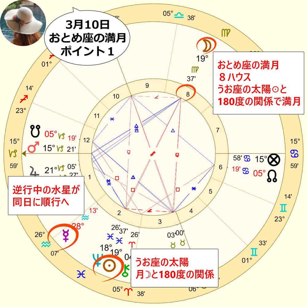 3月10日の乙女座の満月のホロスコープ解説画像1