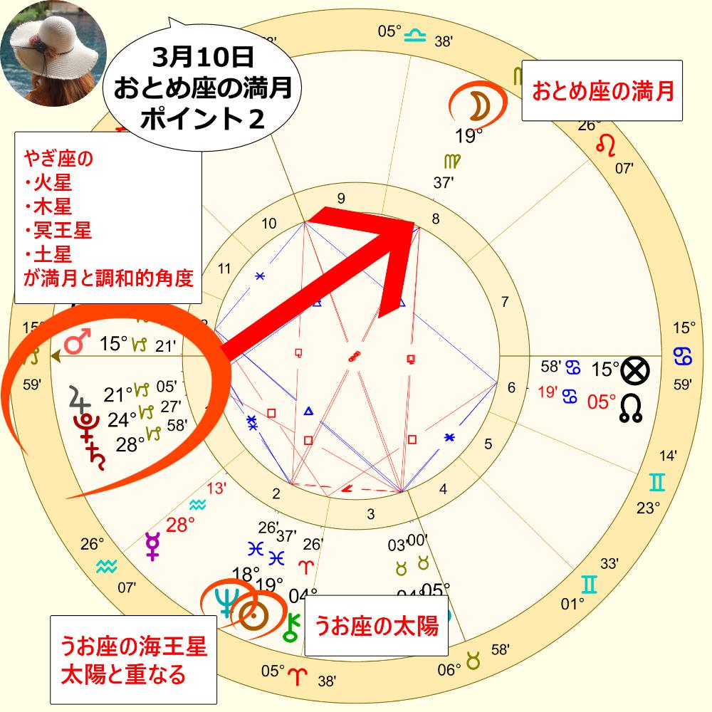 3月10日の乙女座の満月のホロスコープ解説画像2