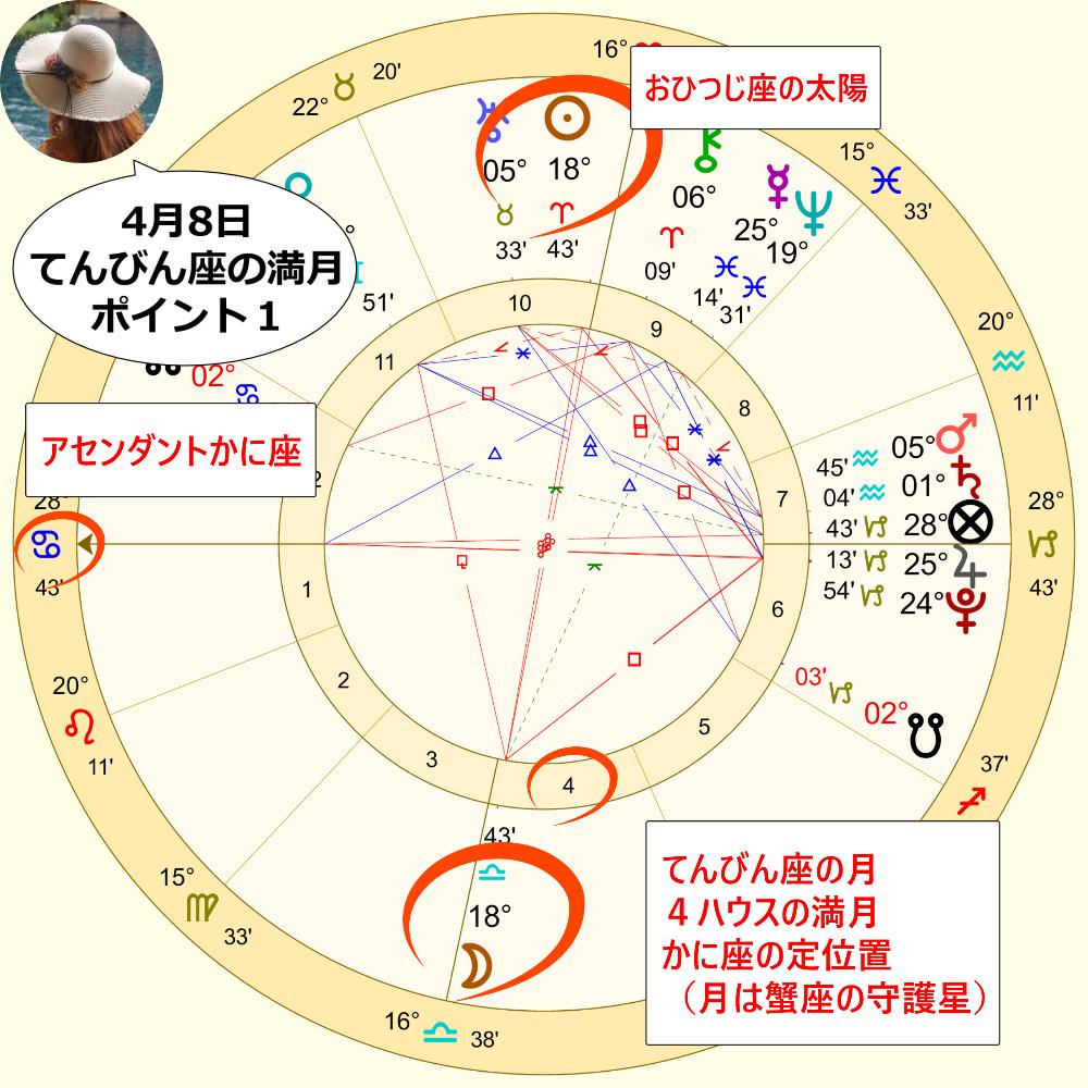 4月8日のてんびん座の満月のホロスコープ解説画像1