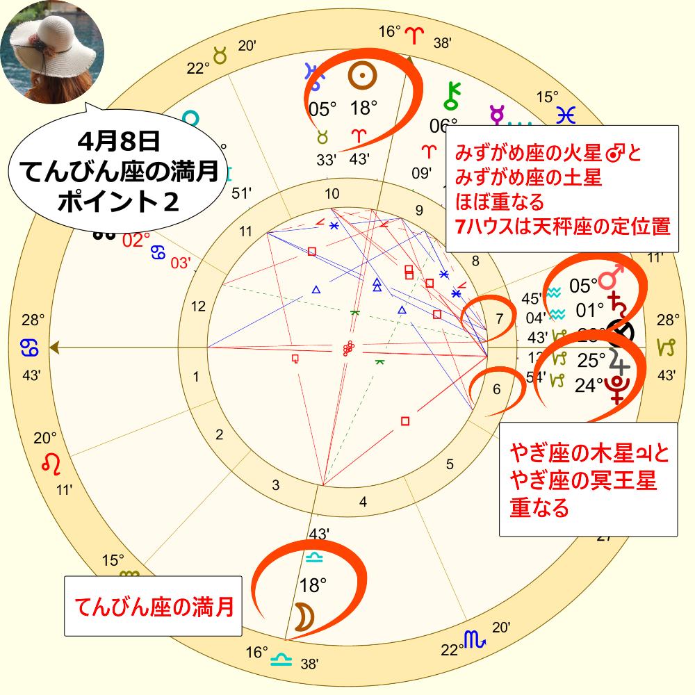 4月8日のてんびん座の満月のホロスコープ解説画像2