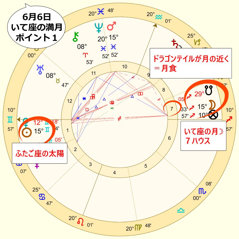 6月6日の射手座の満月のホロスコープ解説画像1