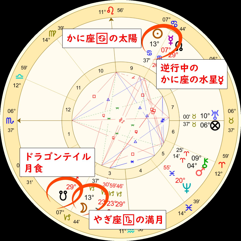 山羊座の満月ホロスコープ解説画像1