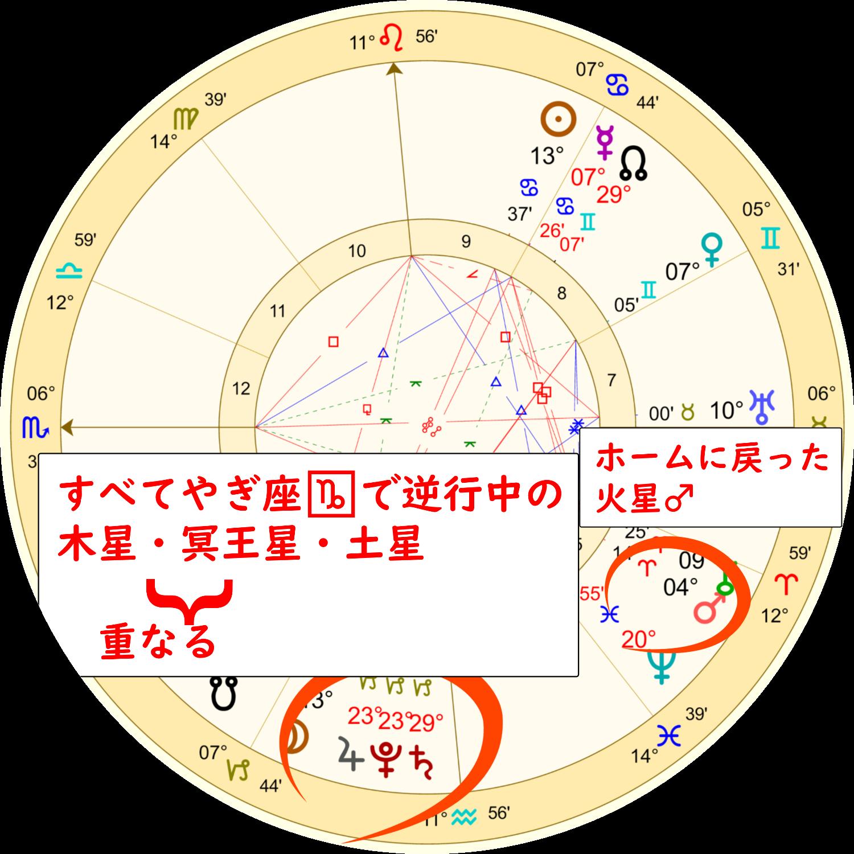 山羊座の満月ホロスコープ解説画像2