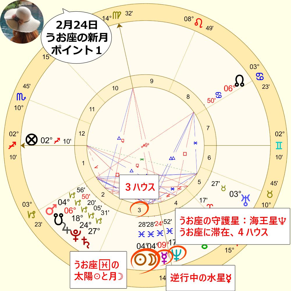 2月24日のうお座の新月のホロスコープ解説画像1