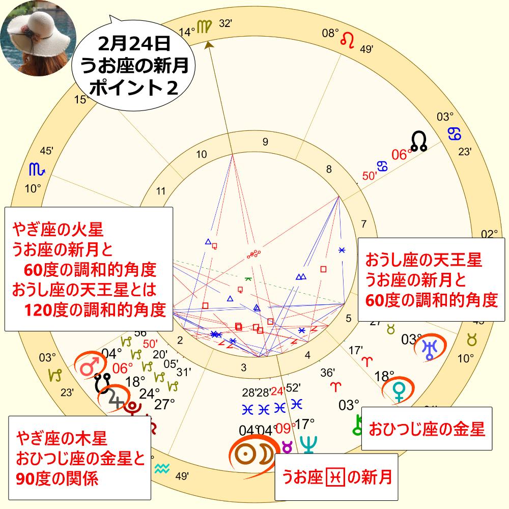 2月24日のうお座の新月のホロスコープ解説画像2