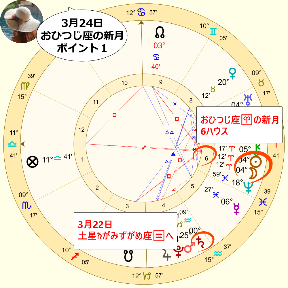 3月24日おひつじ座の新月のホロスコープ解説画像1
