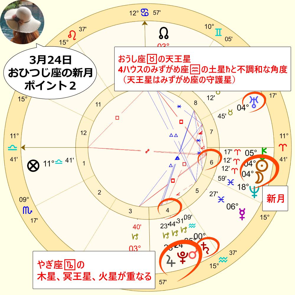 3月24日おひつじ座の新月のホロスコープ解説画像2
